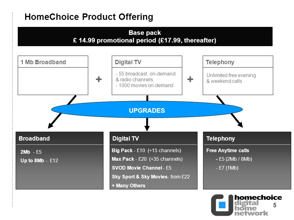 5 HomeChoice Product Offering Base pack £ 14.99 promotional period (£17.99, thereafter) 1 Mb BroadbandDigital TV - 55 broadcast, on-demand & radio channels - 1000 movies on-demand Unlimited free evening & weekend calls Telephony UPGRADES 2Mb - £5 Up to 8Mb - £12 Digital TV Big Pack - £10 (+15 channels) Max Pack - £20 (+35 channels) SVOD Movie Channel - £5 Sky Sport & Sky Movies- from £22 + Many Others BroadbandTelephony Free Anytime calls - £5 (2Mb / 8Mb) - £7 (1Mb) ++