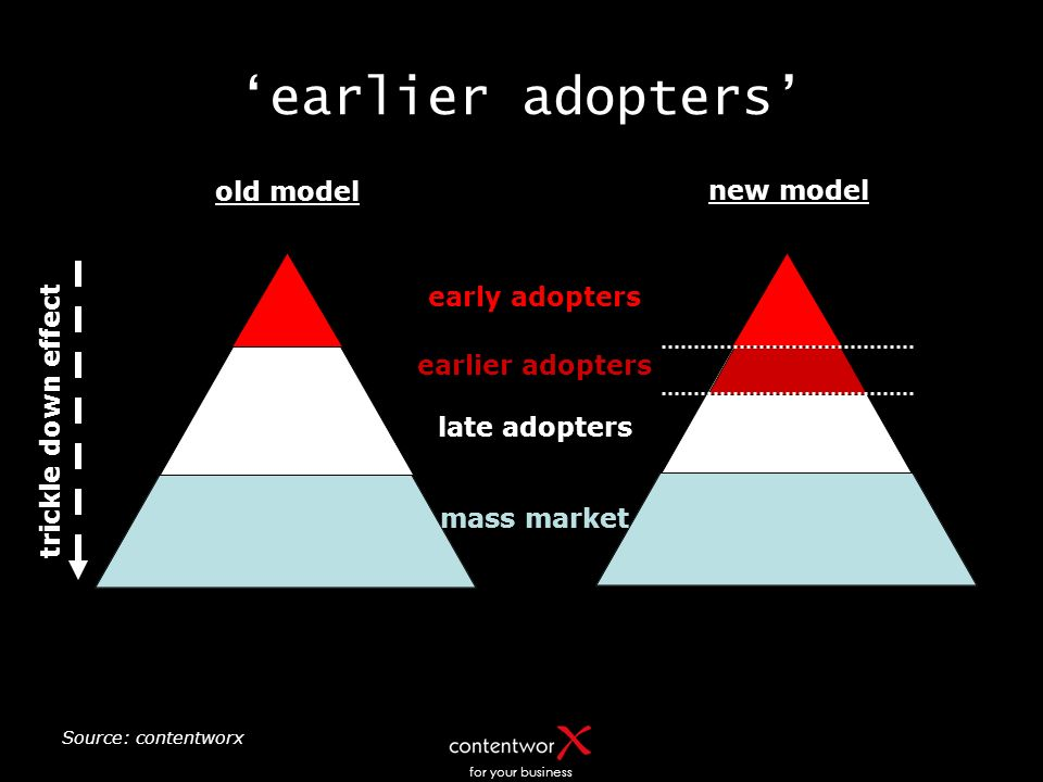 for your business new model earlier adopters Source: contentworx old model early adopters late adopters mass market trickle down effect