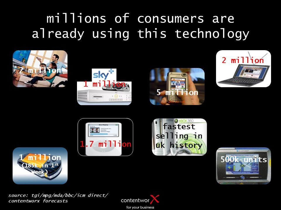 for your business millions of consumers are already using this technology 1 million 5 million 1.7 million 1 million (185k in 1 st Week) fastest sellin