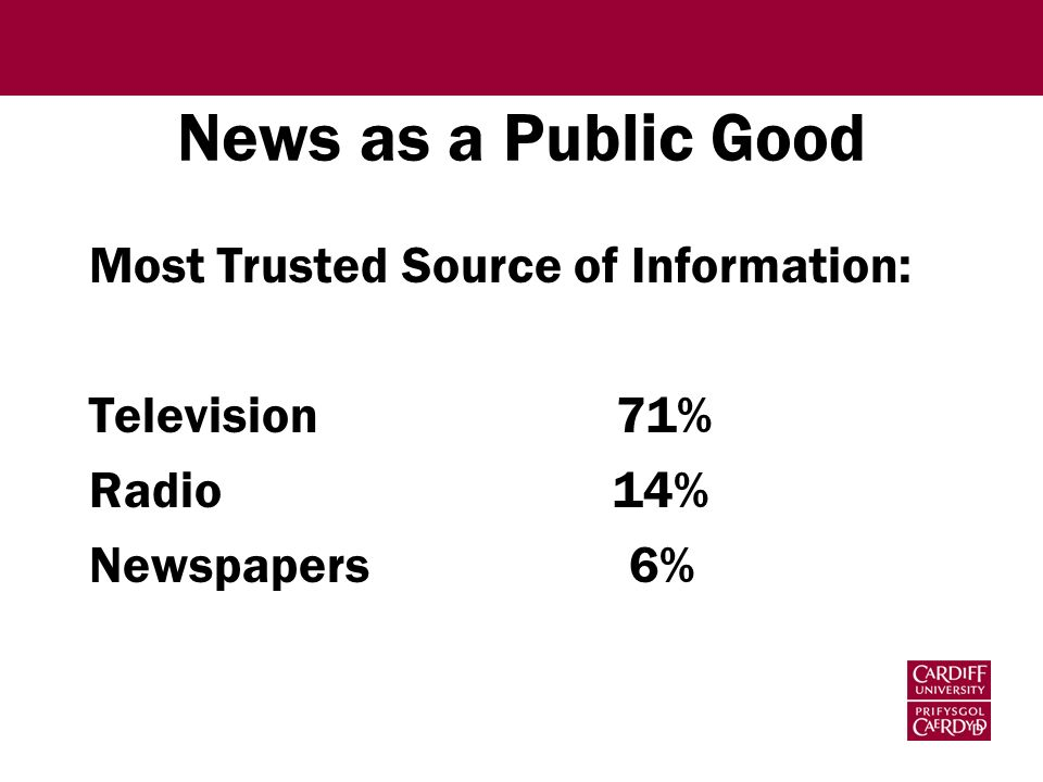 News as a Public Good Most Trusted Source of Information: Television 71% Radio 14% Newspapers 6%