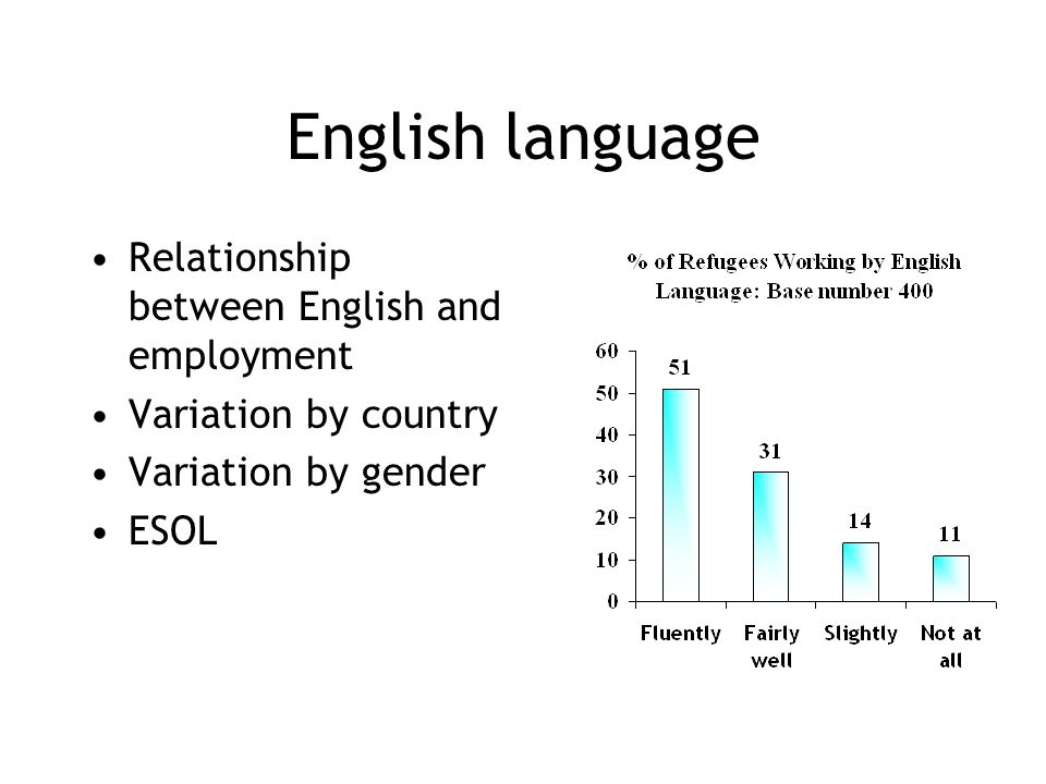 English language Relationship between English and employment Variation by country Variation by gender ESOL
