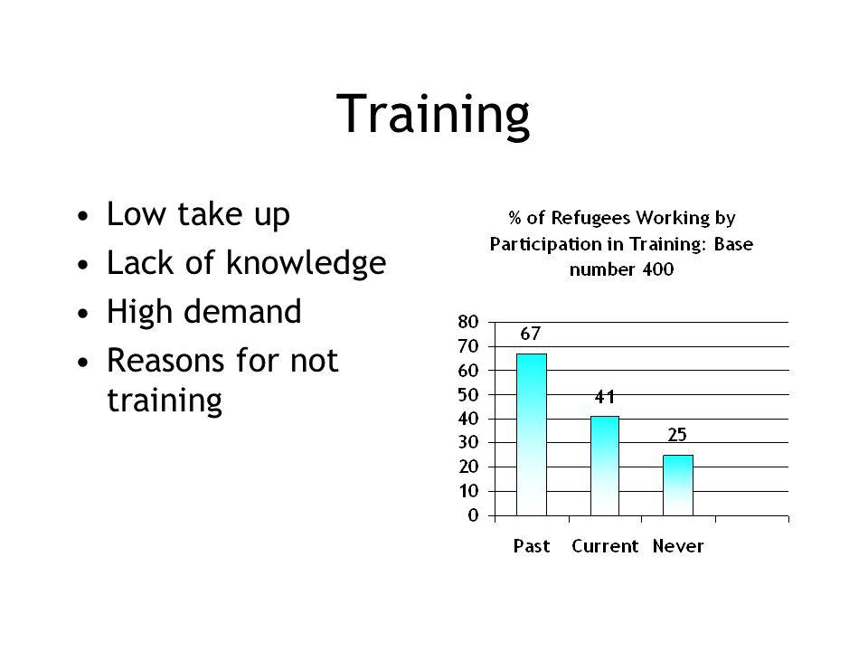 Training Low take up Lack of knowledge High demand Reasons for not training