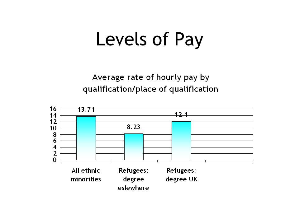 Levels of Pay