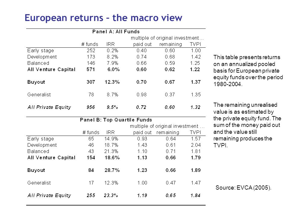European returns – the macro view This table presents returns on an annualized pooled basis for European private equity funds over the period 1980-2004.