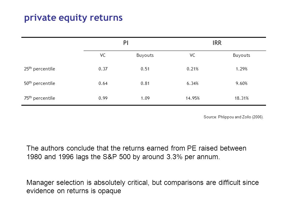 private equity returns PIIRR VCBuyoutsVCBuyouts 25 th percentile0.370.510.21%1.29% 50 th percentile0.640.816.34%9.60% 75 th percentile0.991.0914.95%18.31% Source: Phlippou and Zollo (2006).