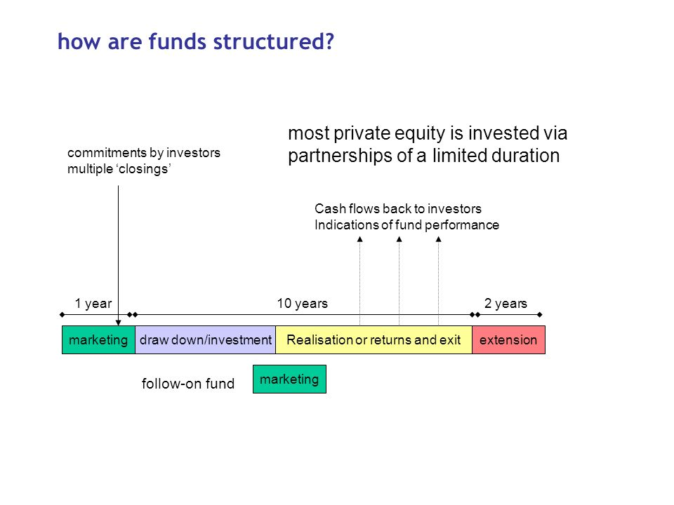 how are funds structured.