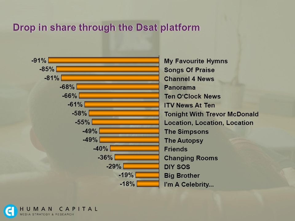 Drop in share through the Dsat platform -91% -85% -81% -68% -66% -61% -58% -55% -49% -40% -36% -29% -19% -18% Channel 4 News Panorama Ten OClock News ITV News At Ten Tonight With Trevor McDonald Location, Location, Location The Simpsons The Autopsy Friends Changing Rooms DIY SOS Big Brother I m A Celebrity...