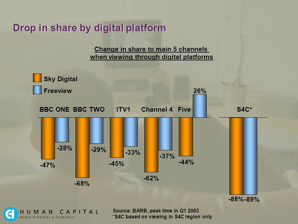 Drop in share by digital platform -47% -68% -45% -62% -44% -88% -28% -29% -33% -37% 26% -89% Change in share to main 5 channels when viewing through digital platforms BBC ONEBBC TWOITV1Channel 4Five Source: BARB, peak time in Q1 2003 *S4C based on viewing in S4C region only Sky Digital S4C* Freeview
