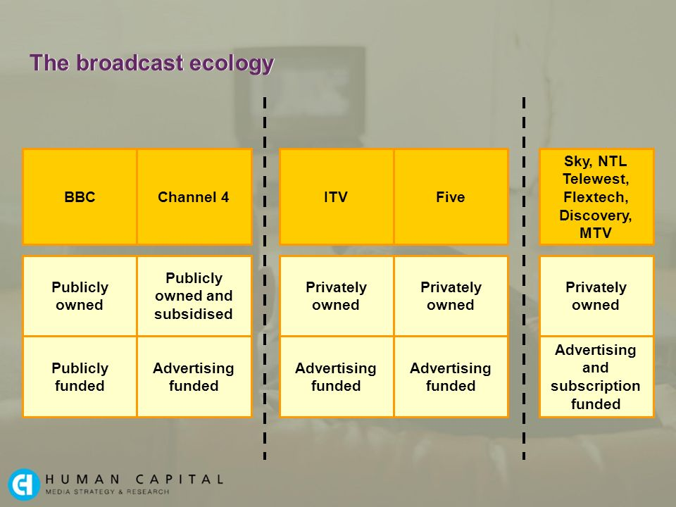 The broadcast ecology Publicly owned Publicly funded BBC Publicly owned and subsidised Advertising funded Channel 4 Privately owned Advertising funded ITV Privately owned Advertising funded Five Privately owned Advertising and subscription funded Sky, NTL Telewest, Flextech, Discovery, MTV