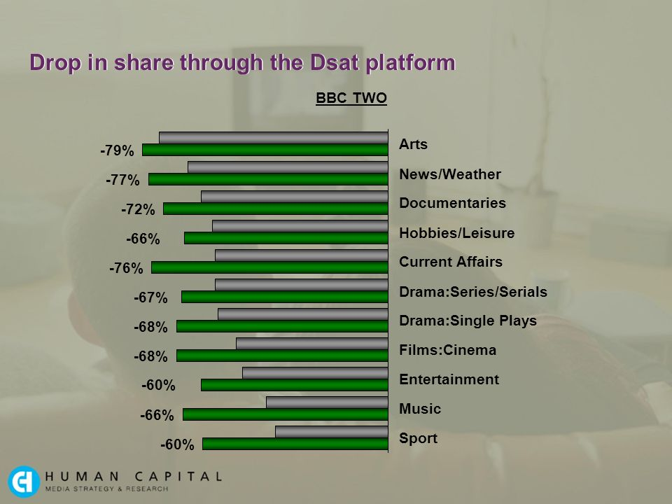 Drop in share through the Dsat platform Arts News/Weather Documentaries Hobbies/Leisure Current Affairs Drama:Series/Serials Drama:Single Plays Films:Cinema Entertainment Music Sport BBC TWO -79% -77% -72% -66% -76% -67% -68% -66% -60%