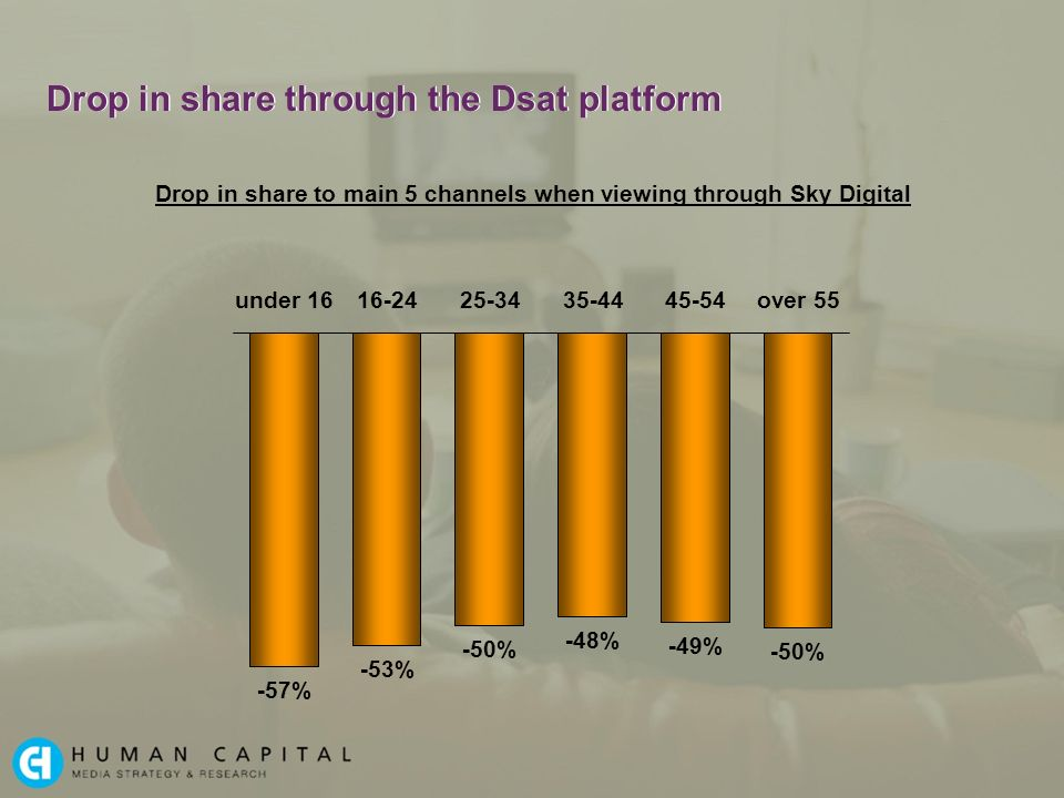 Drop in share through the Dsat platform -57% -53% -50% -48% -49% -50% Drop in share to main 5 channels when viewing through Sky Digital under 1616-2425-3435-4445-54over 55