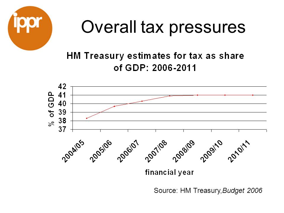 Overall tax pressures Source: HM Treasury,Budget 2006