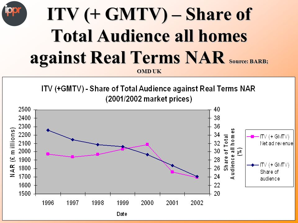 ITV (+ GMTV) – Share of Total Audience all homes against Real Terms NAR Source: BARB; OMD UK