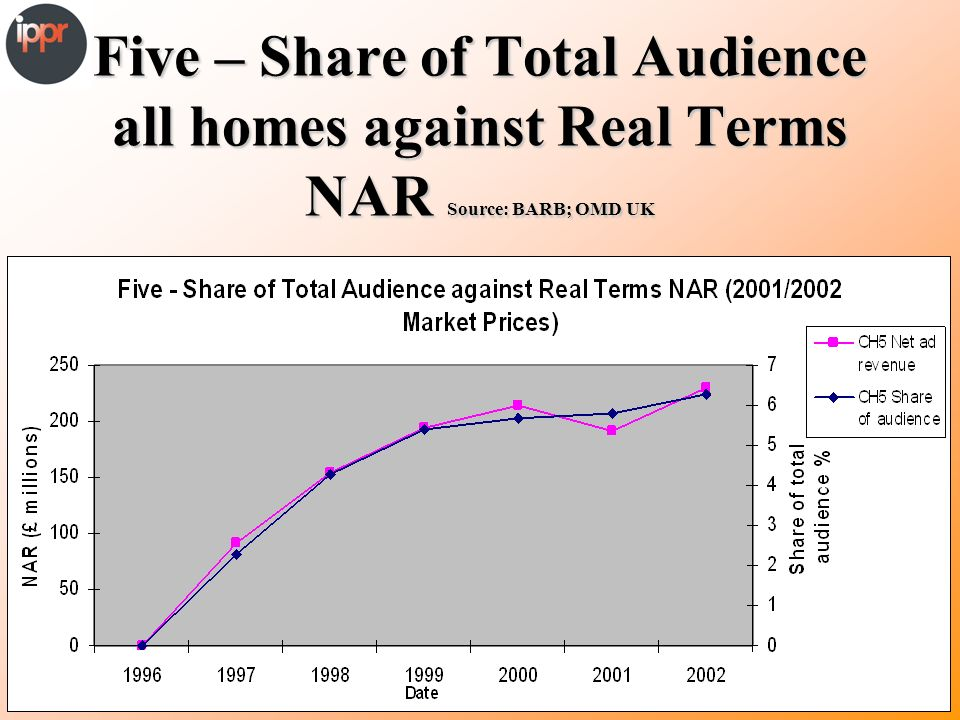 Five – Share of Total Audience all homes against Real Terms NAR Source: BARB; OMD UK