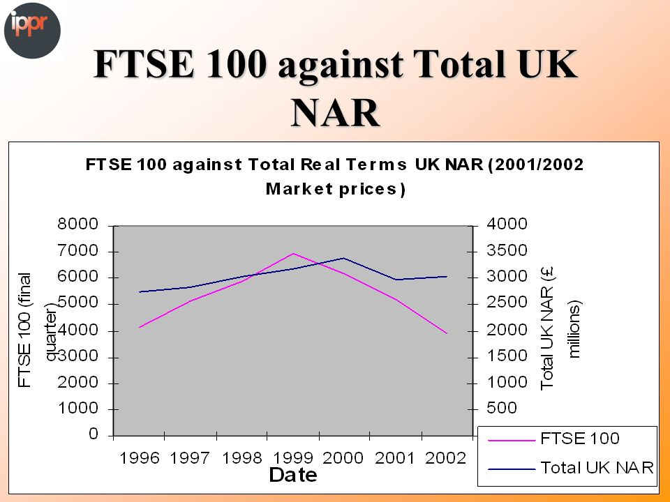 FTSE 100 against Total UK NAR