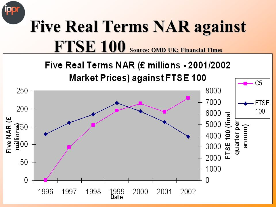 Five Real Terms NAR against FTSE 100 Source: OMD UK; Financial Times