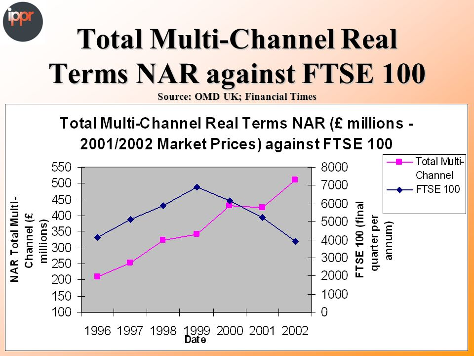 Total Multi-Channel Real Terms NAR against FTSE 100 Source: OMD UK; Financial Times