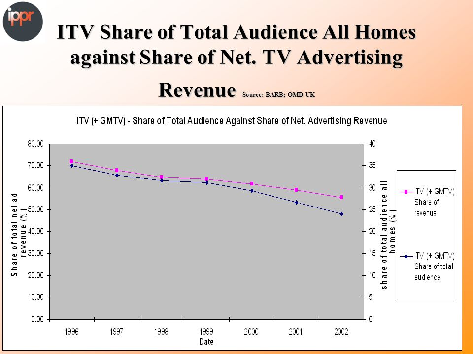 ITV Share of Total Audience All Homes against Share of Net.