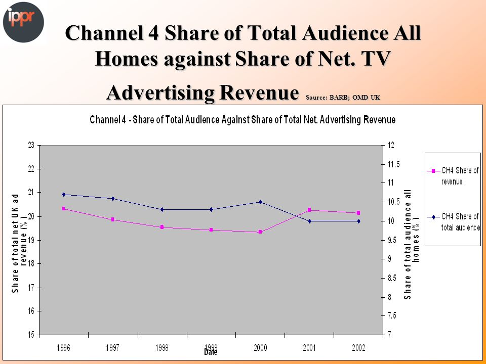 Channel 4 Share of Total Audience All Homes against Share of Net.