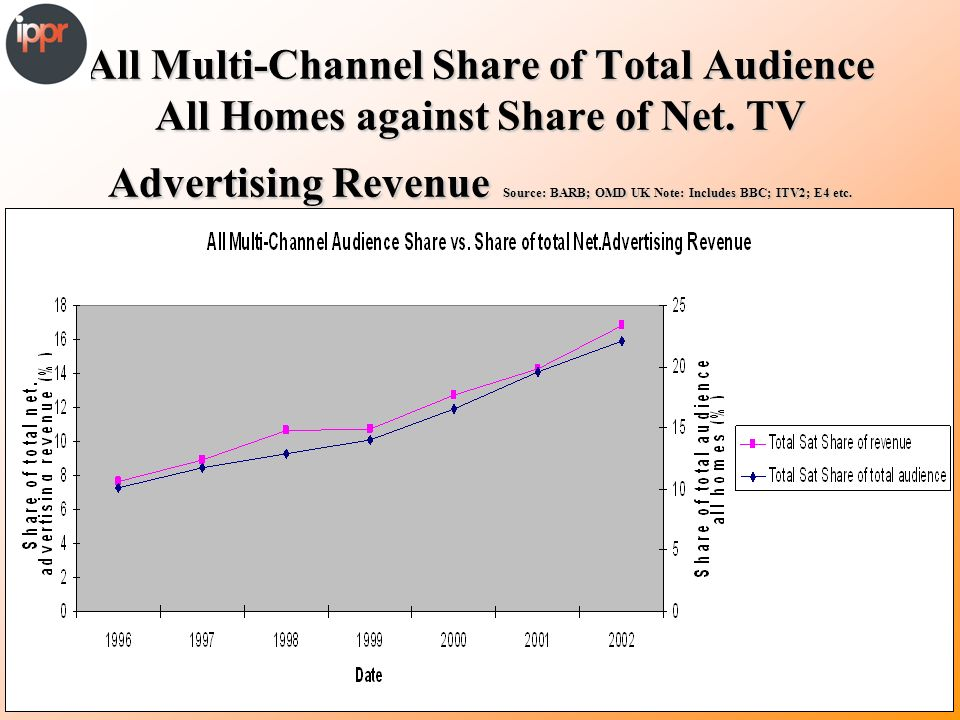 All Multi-Channel Share of Total Audience All Homes against Share of Net.