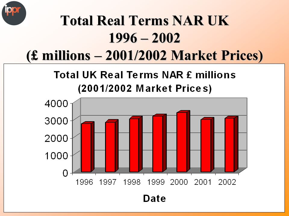 Total Real Terms NAR UK 1996 – 2002 (£ millions – 2001/2002 Market Prices)