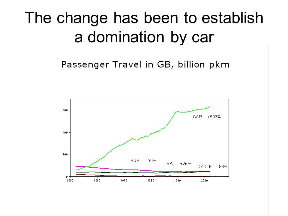 The change has been to establish a domination by car