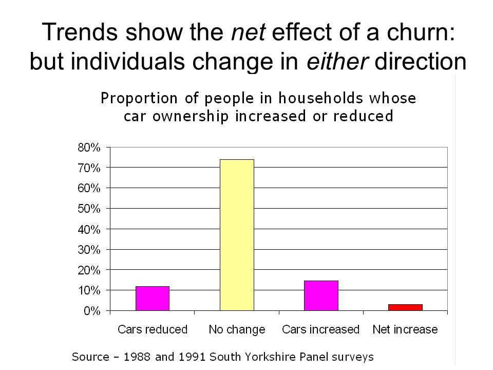 Trends show the net effect of a churn: but individuals change in either direction