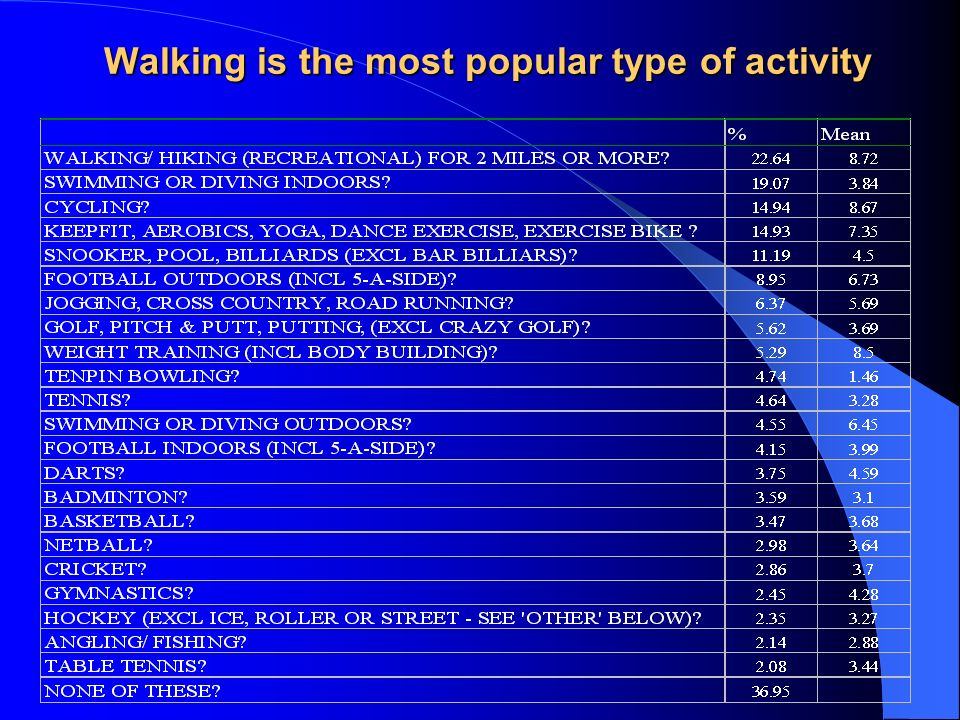 Walking is the most popular type of activity