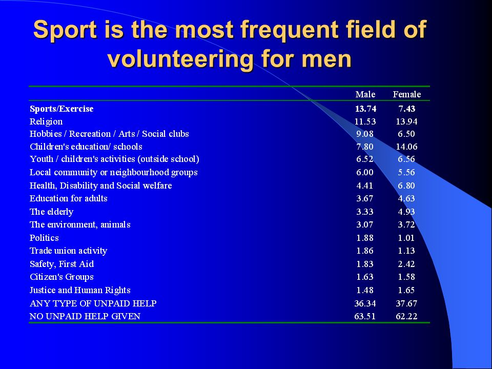 Sport is the most frequent field of volunteering for men