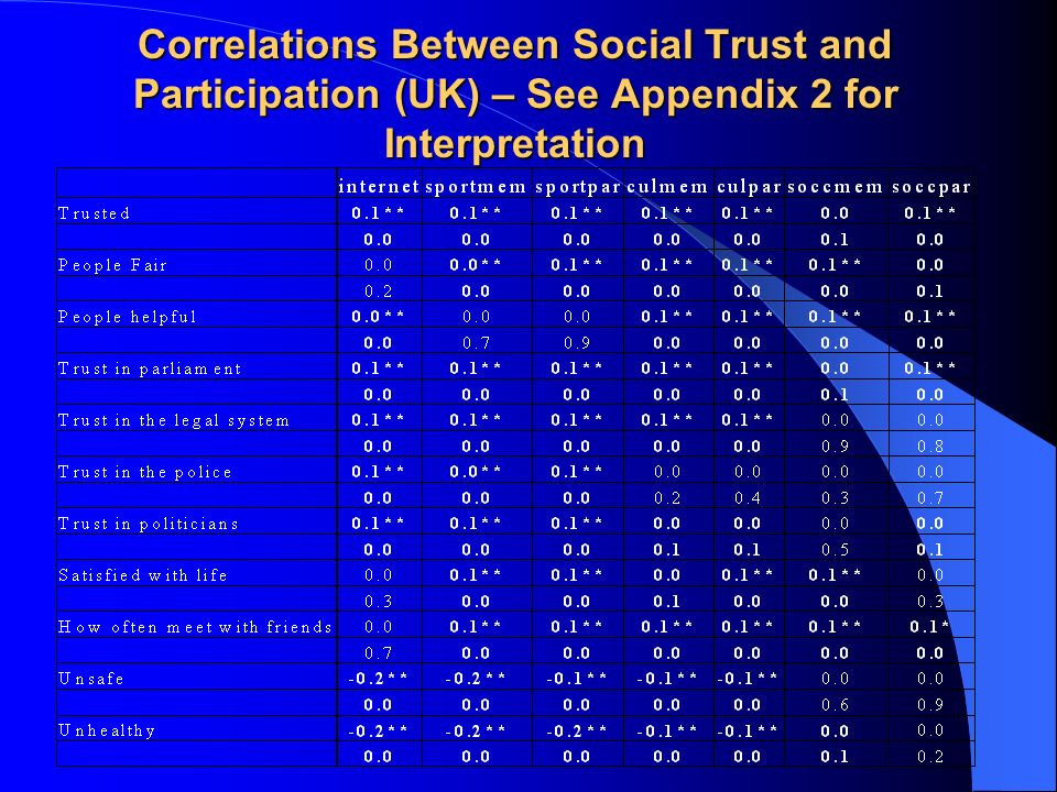 Correlations Between Social Trust and Participation (UK) – See Appendix 2 for Interpretation