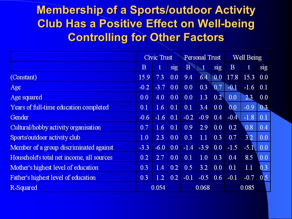 Membership of a Sports/outdoor Activity Club Has a Positive Effect on Well-being Controlling for Other Factors