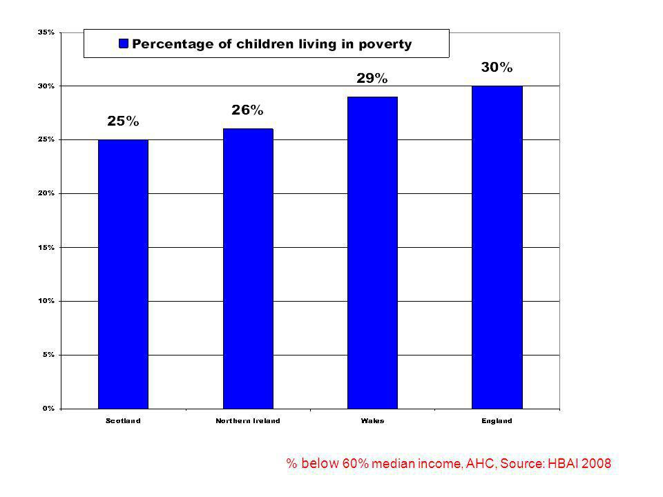 % below 60% median income, AHC, Source: HBAI 2008