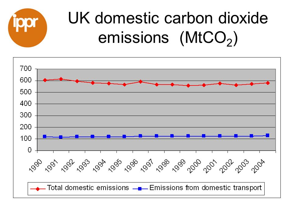 UK domestic carbon dioxide emissions (MtCO 2 )