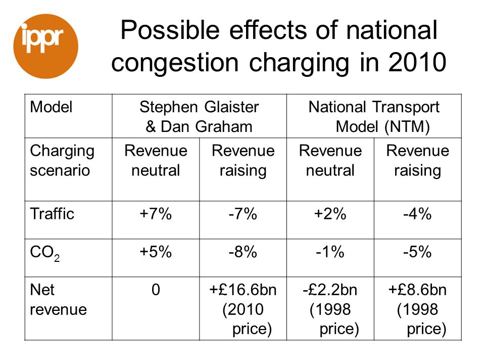 ippr recommendations National road pricing to replace VED but not fuel duty Keep bands i.e.