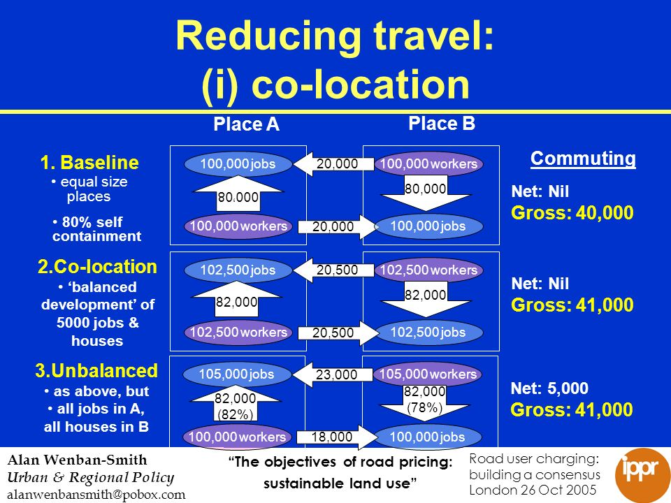 The objectives of road pricing: sustainable land use Road user charging: building a consensus London 26 Oct 2005 Alan Wenban-Smith Urban & Regional Policy alanwenbansmith@pobox.com Reducing travel: (i) co-location 20,000 100,000 workers Place A Place B 100,000 jobs 100,000 workers100,000 jobs 1.
