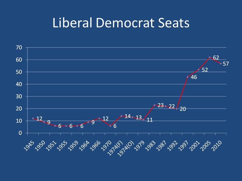 Liberal Democrat Seats