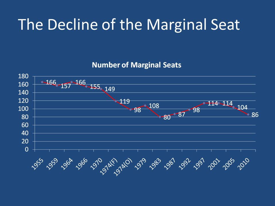 The Decline of the Marginal Seat