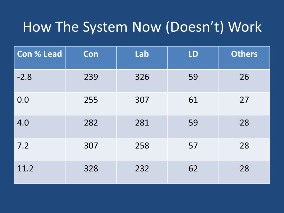 How The System Now (Doesnt) Work Con % LeadConLabLDOthers -2.82393265926 0.02553076127 4.02822815928 7.23072585728 11.23282326228