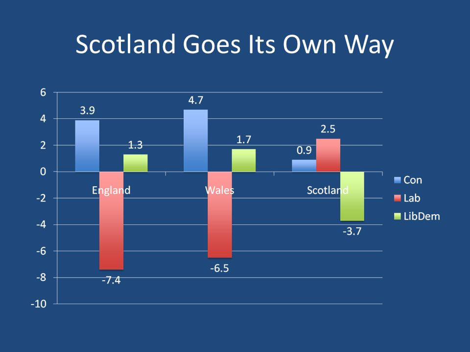 Scotland Goes Its Own Way