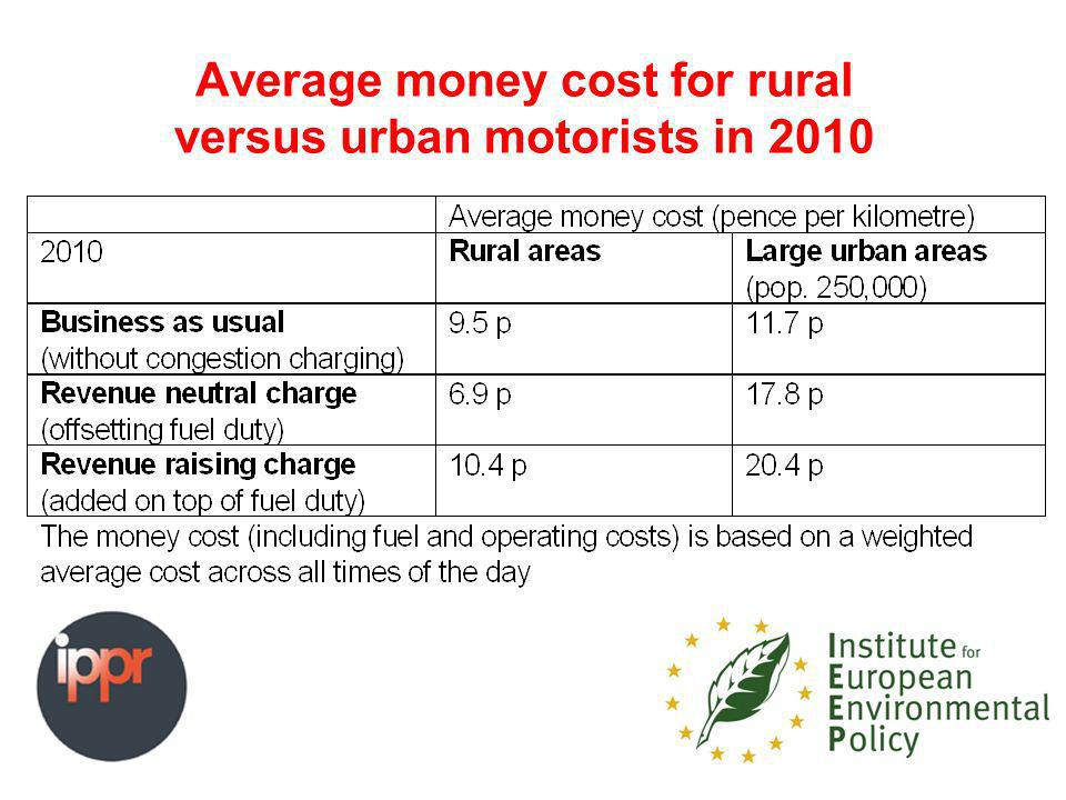 Average money cost for rural versus urban motorists in 2010