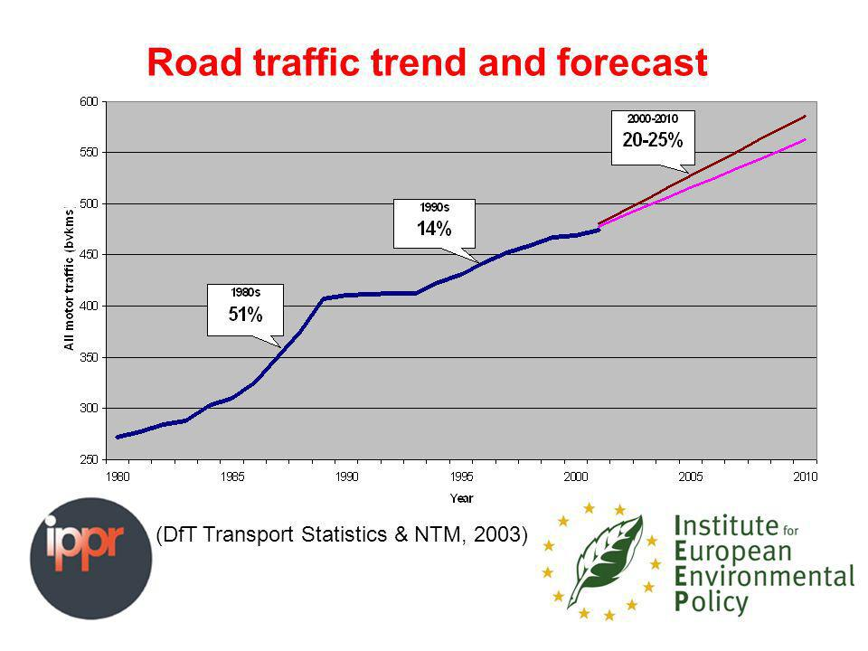 Road traffic trend and forecast (DfT Transport Statistics & NTM, 2003)