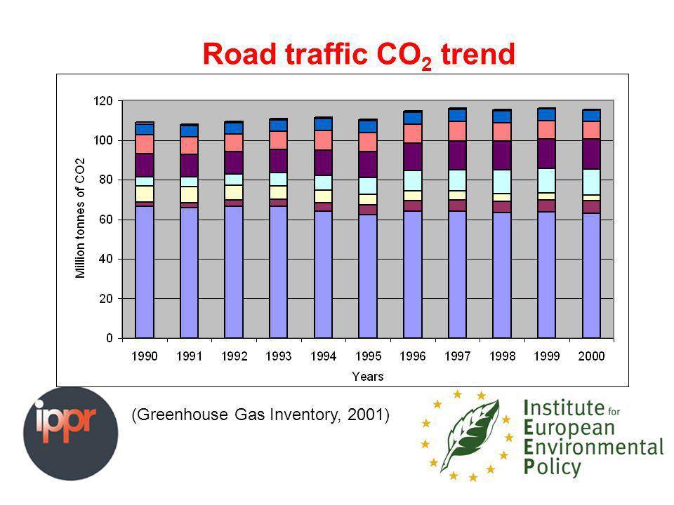 Road traffic CO 2 trend (Greenhouse Gas Inventory, 2001)