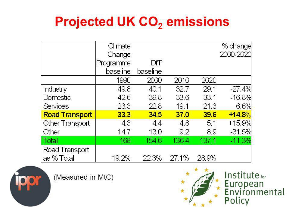 Projected UK CO 2 emissions (Measured in MtC)