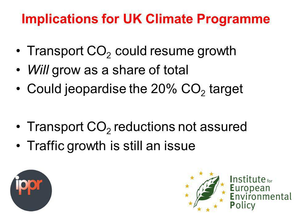 Implications for UK Climate Programme Transport CO 2 could resume growth Will grow as a share of total Could jeopardise the 20% CO 2 target Transport CO 2 reductions not assured Traffic growth is still an issue