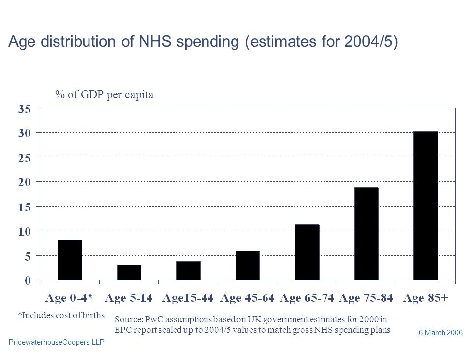 PricewaterhouseCoopers LLP 6 March 2006 Age distribution of NHS spending (estimates for 2004/5) % of GDP per capita Source: PwC assumptions based on UK government estimates for 2000 in EPC report scaled up to 2004/5 values to match gross NHS spending plans *Includes cost of births