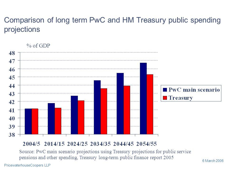PricewaterhouseCoopers LLP 6 March 2006 Comparison of long term PwC and HM Treasury public spending projections % of GDP Source: PwC main scenario projections using Treasury projections for public service pensions and other spending, Treasury long-term public finance report 2005