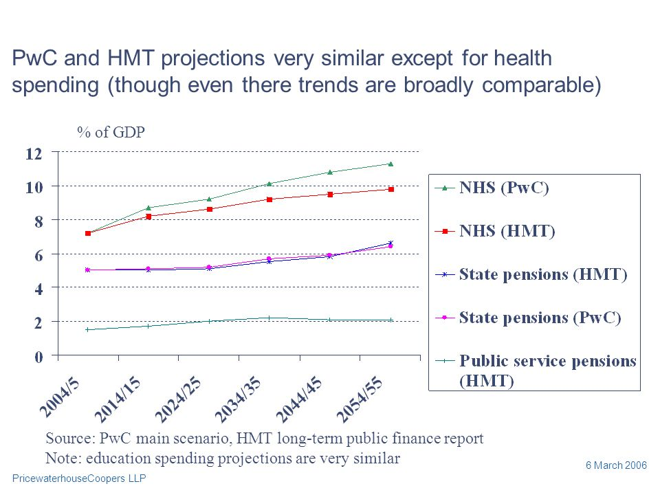 PricewaterhouseCoopers LLP 6 March 2006 PwC and HMT projections very similar except for health spending (though even there trends are broadly comparable) % of GDP Source: PwC main scenario, HMT long-term public finance report Note: education spending projections are very similar