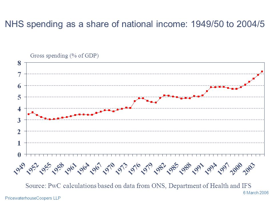 PricewaterhouseCoopers LLP 6 March 2006 NHS spending as a share of national income: 1949/50 to 2004/5 Source: PwC calculations based on data from ONS, Department of Health and IFS Gross spending (% of GDP)