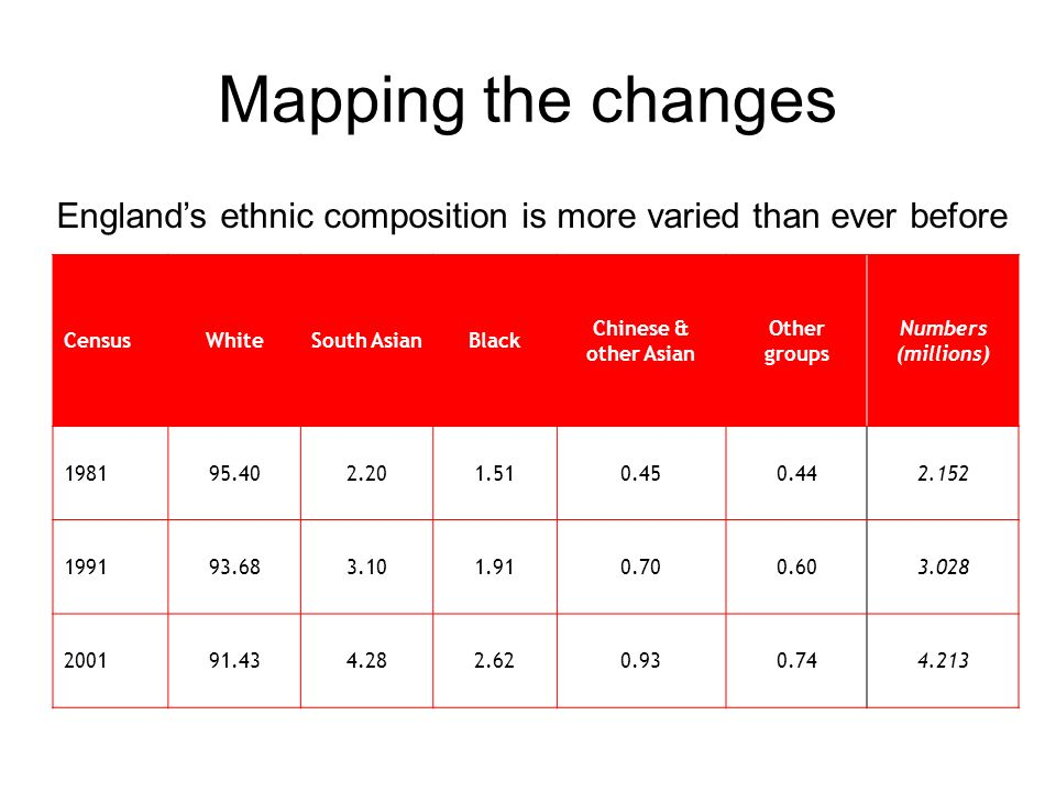 Mapping the changes Englands ethnic composition is more varied than ever before CensusWhiteSouth AsianBlack Chinese & other Asian Other groups Numbers
