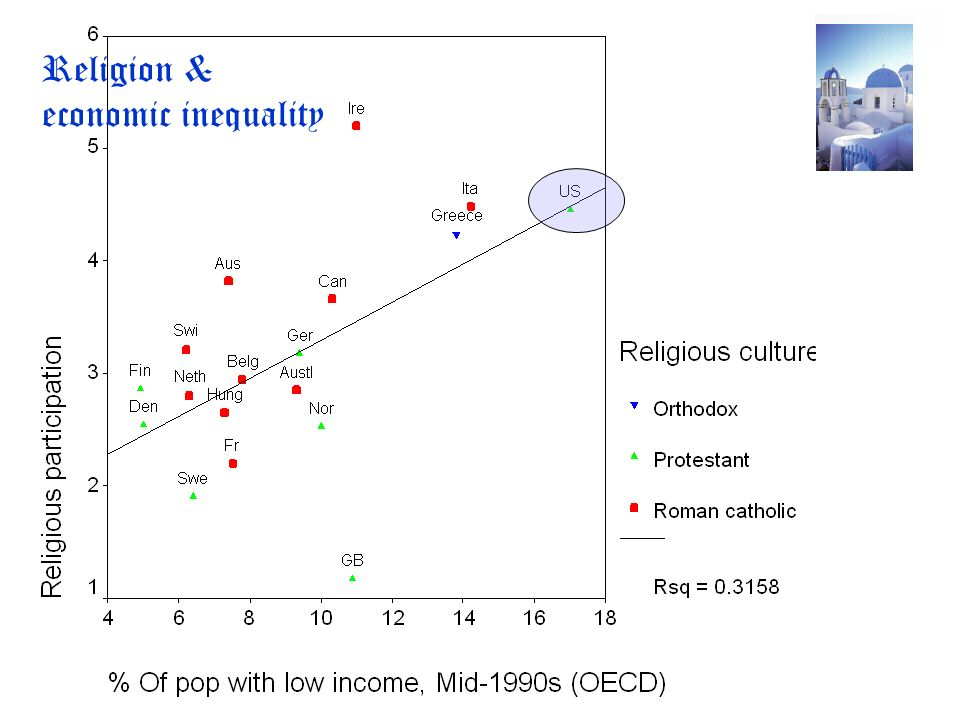 Religion & economic inequality